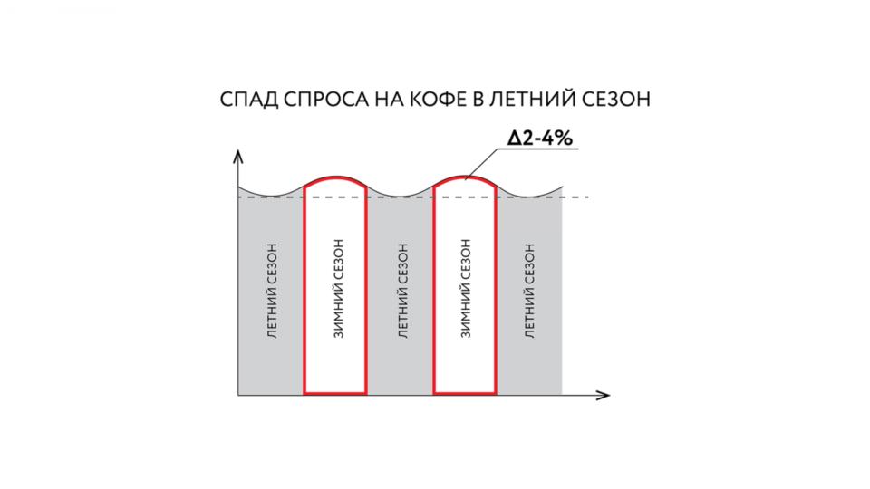Изображение - Как открыть кофейню с нуля coffee_slide3-960x540